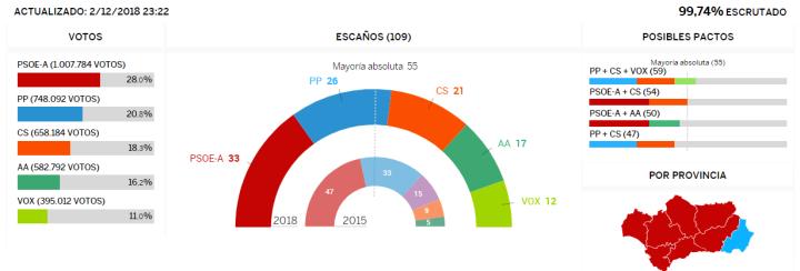 Resultados Elecciones Andalucía.PNG